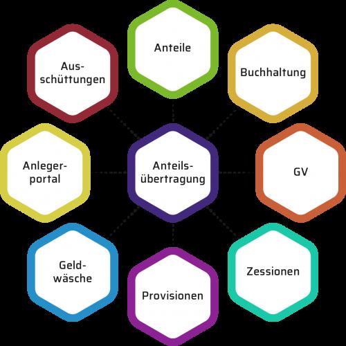 Grafik-Anteilsuebertragung-1